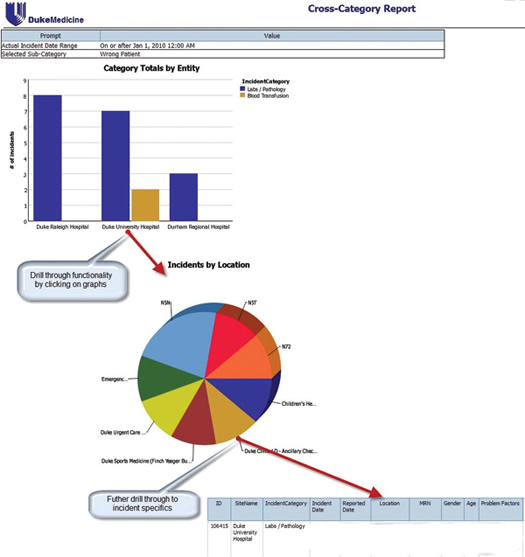 Figure 3: Falls Report Drill-Down Functionality Business intelligence tools offer drill-down functionality, allowing users to transition from aggregate to more granular data via point-and-click. In this example, selection of Duke University Hospital from an initial graphical report of total lab/pathology incidents by hospital populates a pie chart demonstrating the percent contribution of each care unit toward the total number of incidents for Duke University Hospital. From here, selection of a single care area, or slice of the pie, leads to a spreadsheet of individual incident reports for detailed investigation.