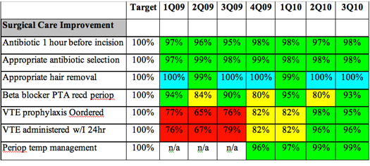 Figure 1. Trend of SCIP Measure Compliance at Medcenter One by Calendar Quarter (1st Q 2009 through 3rd Q 2010)