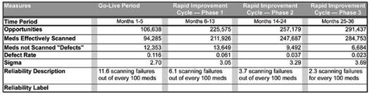 Table 3. Rapid Cycle Improvement Results