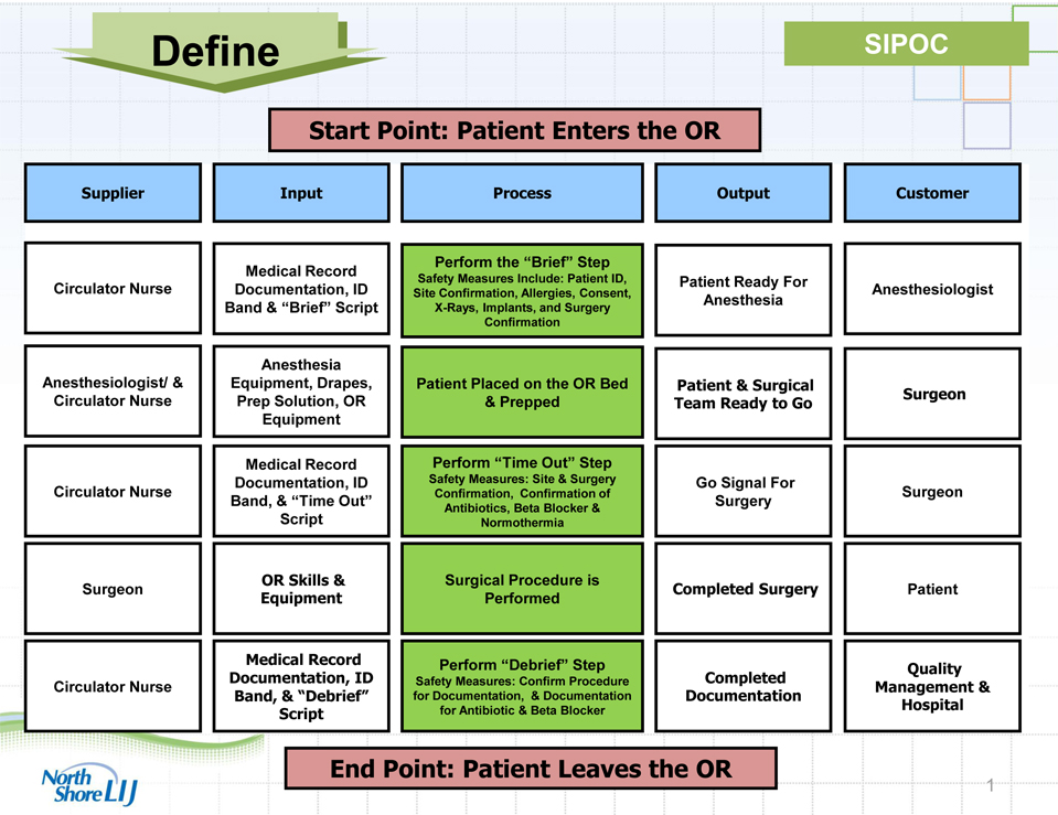 Using Six Sigma to Improve Patient Safety in the Perioperative
