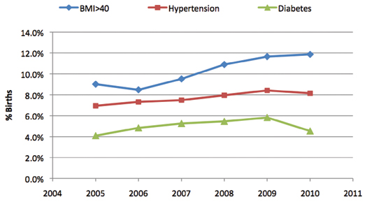 Figure 3. Trends in Maternal Conditions