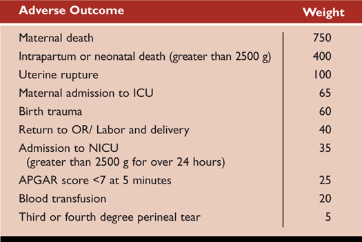 Table 1. Adverse Outcomes and Weights Associated with Each Adverse Outcome