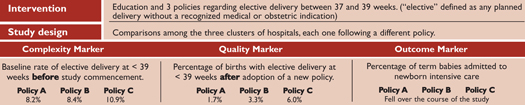 Table 2. Different Approaches to Lower Elective Delivery Before 39 Weeks