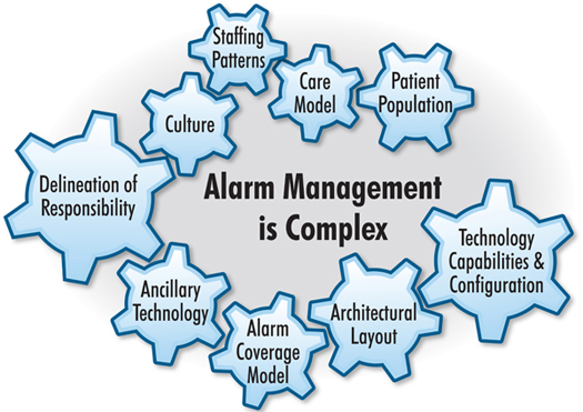 Figure 2. Framework for Alarm Management ECRI Institute (2011); Reprinted with permission.