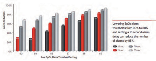 Figure 3. Reduction in Alarm Frequency Welch, 2011; © Horizons, Allen Press Publishing Services. Reprinted with permission.