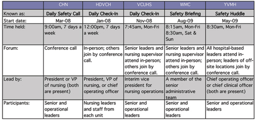 Table 1. Sample of Healthcare Organizations Practicing Daily Check-In