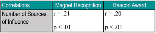 Table 1. Correlations from Magnet Recognition and AACN Beacon Award