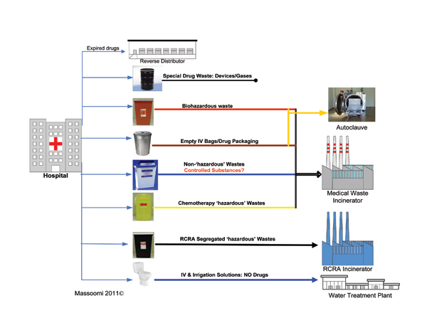 Figure 1. Current Practice Drug Waste Process