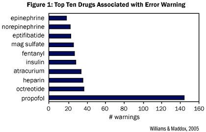 Averting Intravenous Iv Medication Errors